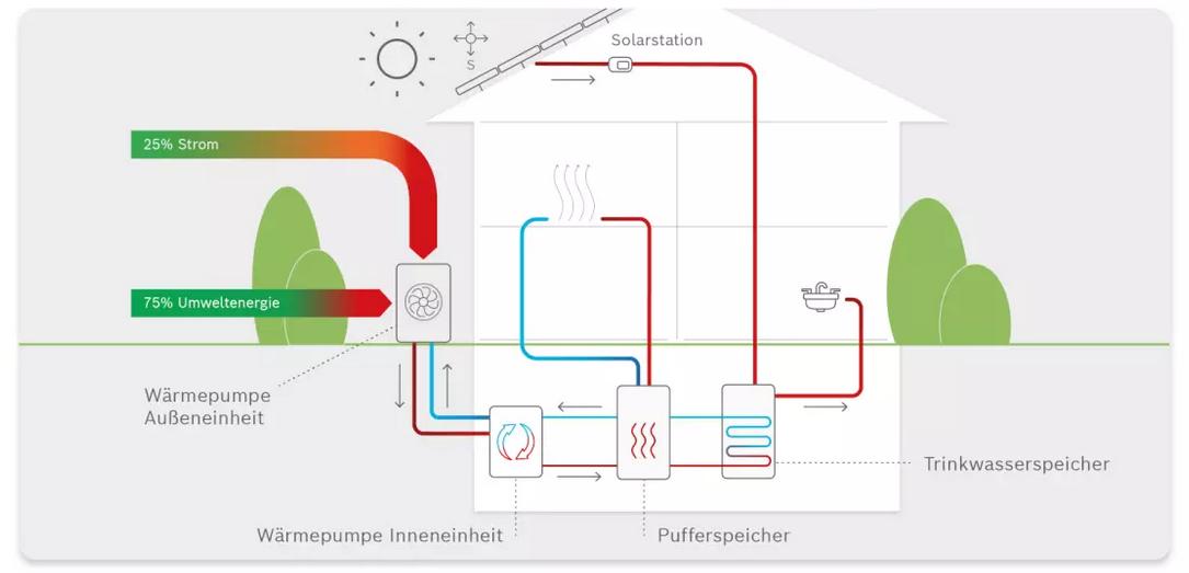 Gemeinsamer Speicher für Solarwärme und Wärmepumpe