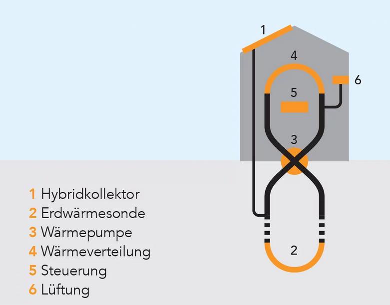 solarwärme unterstüzung sole-wasser-wärmepumpe